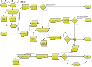Android In App Billing Flow Chart
