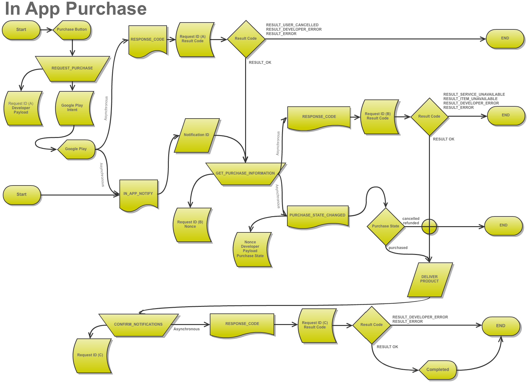 overview of in app billing  flowchart    blundellandroid in app billing flow chart